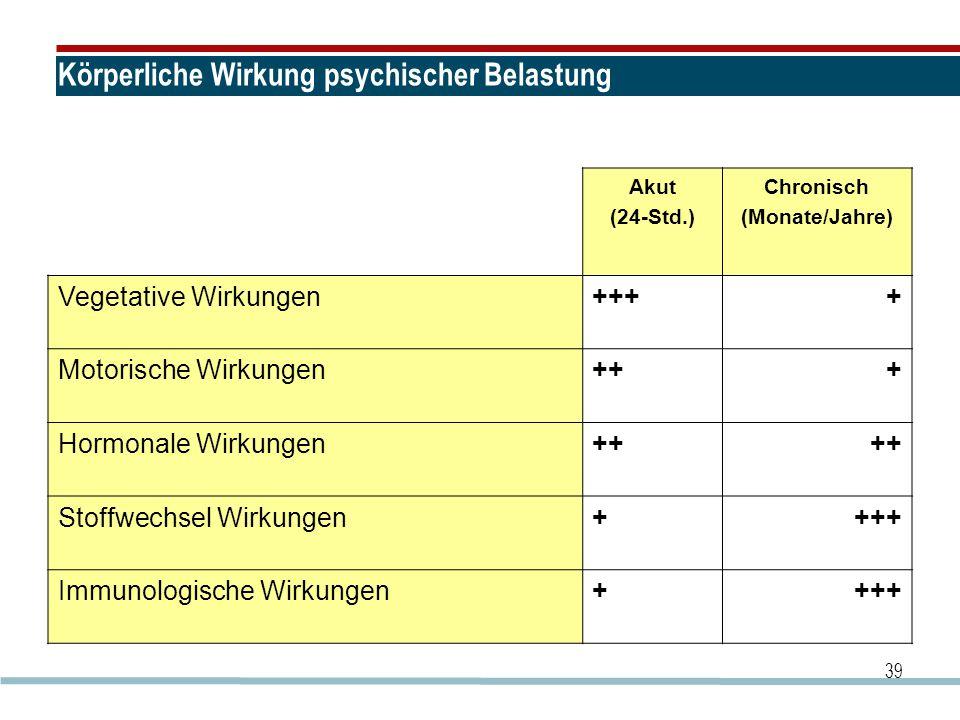 39 Körperliche Wirkung psychischer Belastung Akut (24-Std.) Chronisch (Monate/Jahre) Vegetative Wirkungen++++ Motorische Wirkungen+++ Hormonale Wirkun
