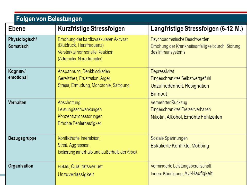 40 Folgen von Belastungen EbeneKurzfristige StressfolgenLangfristige Stressfolgen (6-12 M.) Physiologisch/ Somatisch Erhöhung der kardiovaskulären Akt
