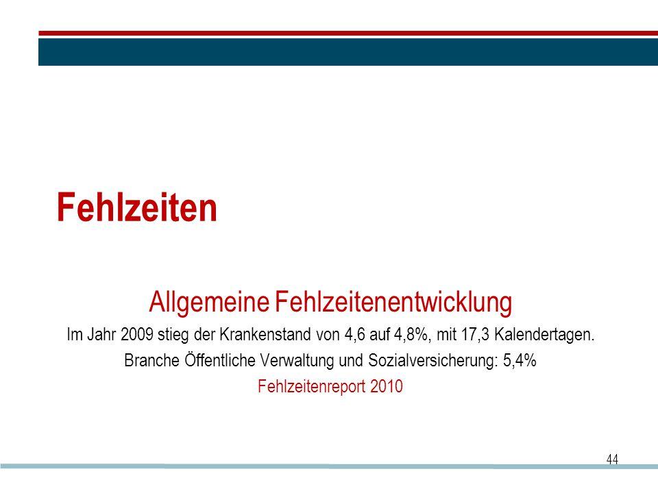 Fehlzeiten Allgemeine Fehlzeitenentwicklung Im Jahr 2009 stieg der Krankenstand von 4,6 auf 4,8%, mit 17,3 Kalendertagen. Branche Öffentliche Verwaltu