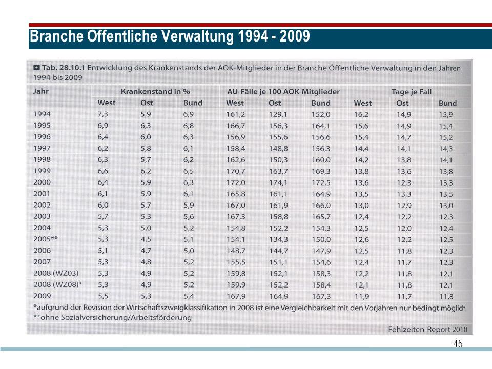 Branche Öffentliche Verwaltung 1994 - 2009 45