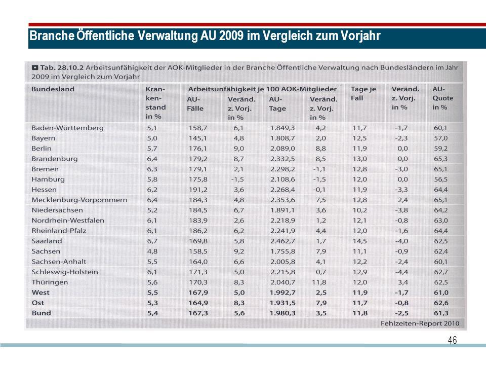 Branche Öffentliche Verwaltung AU 2009 im Vergleich zum Vorjahr 46