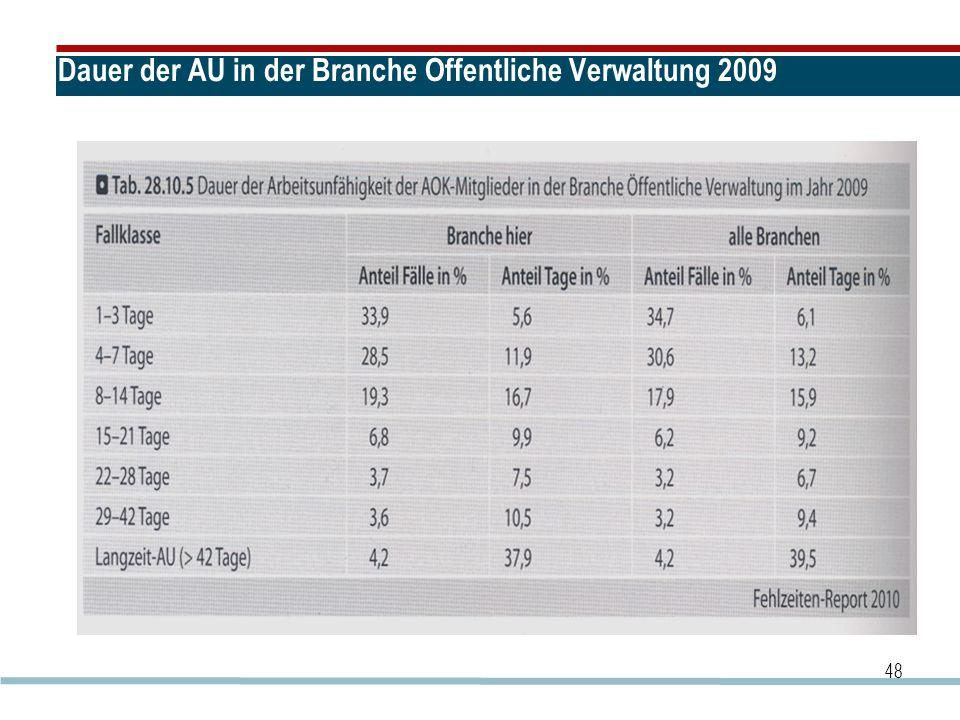 Dauer der AU in der Branche Öffentliche Verwaltung 2009 48
