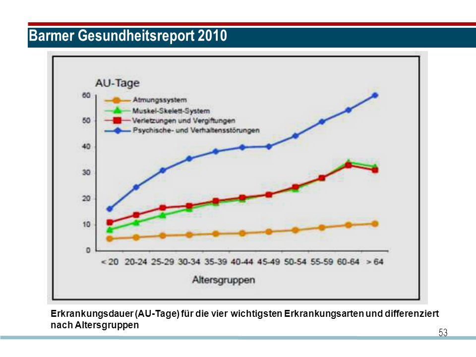 Barmer Gesundheitsreport 2010 53 Erkrankungsdauer (AU-Tage) für die vier wichtigsten Erkrankungsarten und differenziert nach Altersgruppen