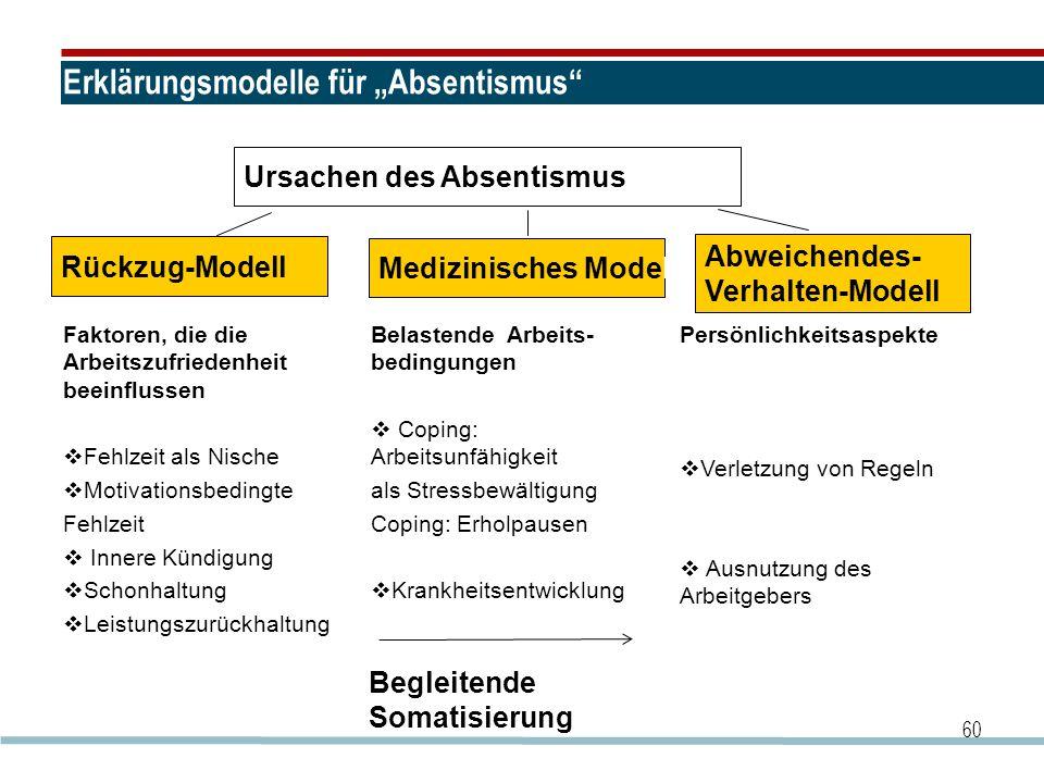 """60 Erklärungsmodelle für """"Absentismus"""" Ursachen des Absentismus Faktoren, die die Arbeitszufriedenheit beeinflussen  Fehlzeit als Nische  Motivation"""