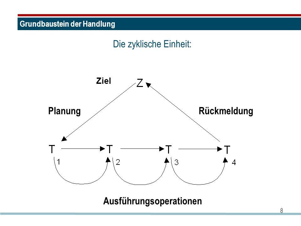 8 Grundbaustein der Handlung Die zyklische Einheit: PlanungRückmeldung Ausführungsoperationen Ziel