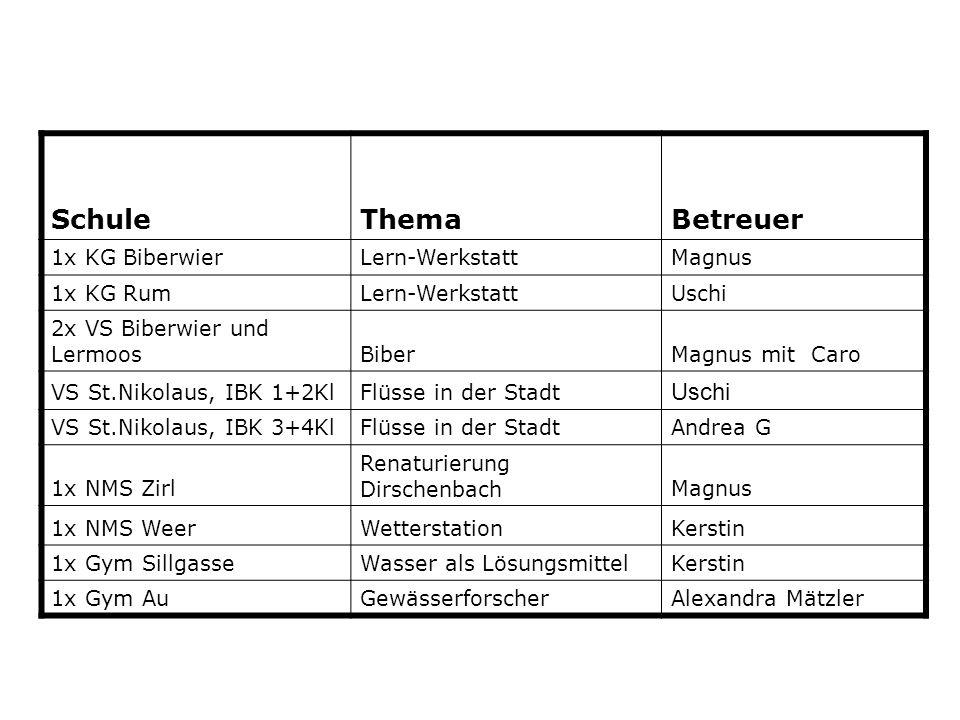 SchuleThemaBetreuer 1x KG BiberwierLern-WerkstattMagnus 1x KG RumLern-WerkstattUschi 2x VS Biberwier und LermoosBiberMagnus mit Caro VS St.Nikolaus, I