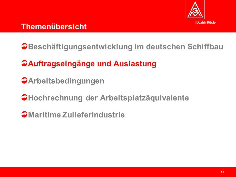 Bezirk Küste 13 Beschäftigungsentwicklung im deutschen Schiffbau Auftragseingänge und Auslastung Arbeitsbedingungen Hochrechnung der Arbeitsplatzäquiv