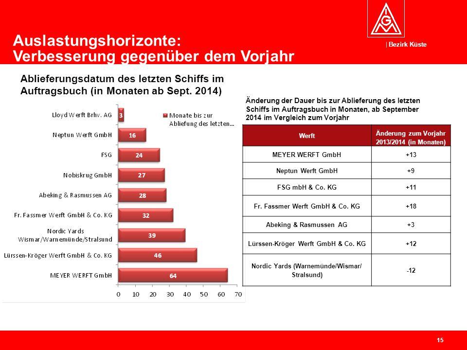 Bezirk Küste 15 Ablieferungsdatum des letzten Schiffs im Auftragsbuch (in Monaten ab Sept. 2014) Auslastungshorizonte: Verbesserung gegenüber dem Vorj