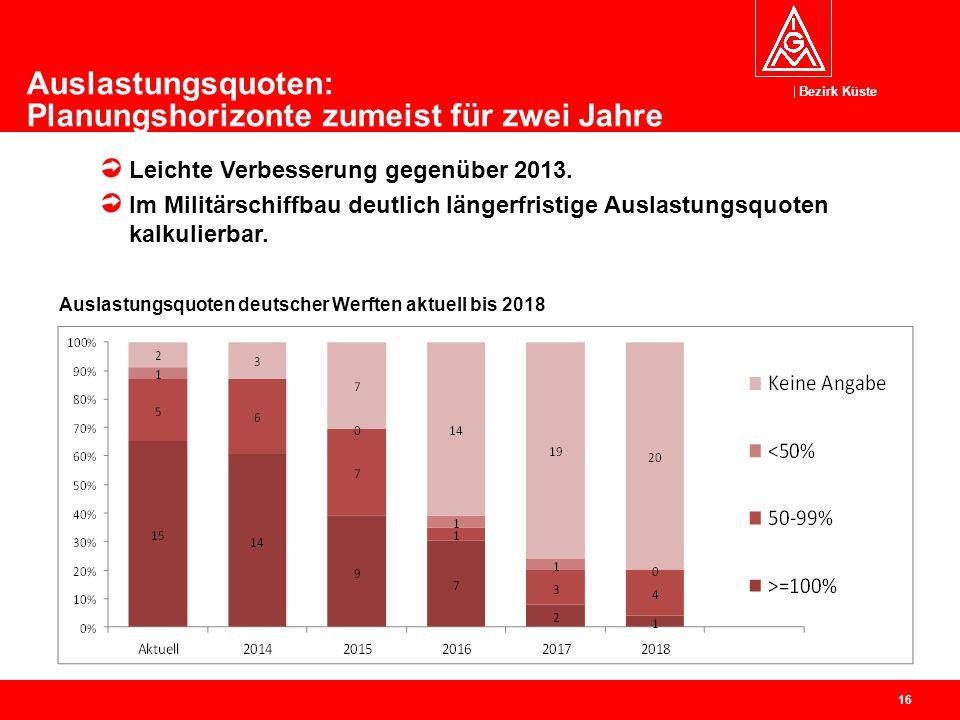 Bezirk Küste 16 Auslastungsquoten: Planungshorizonte zumeist für zwei Jahre Leichte Verbesserung gegenüber 2013. Im Militärschiffbau deutlich längerfr