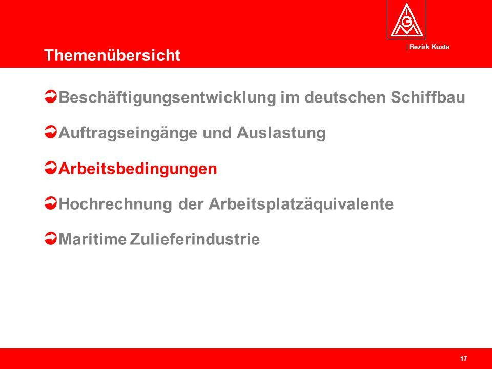 Bezirk Küste 17 Beschäftigungsentwicklung im deutschen Schiffbau Auftragseingänge und Auslastung Arbeitsbedingungen Hochrechnung der Arbeitsplatzäquiv