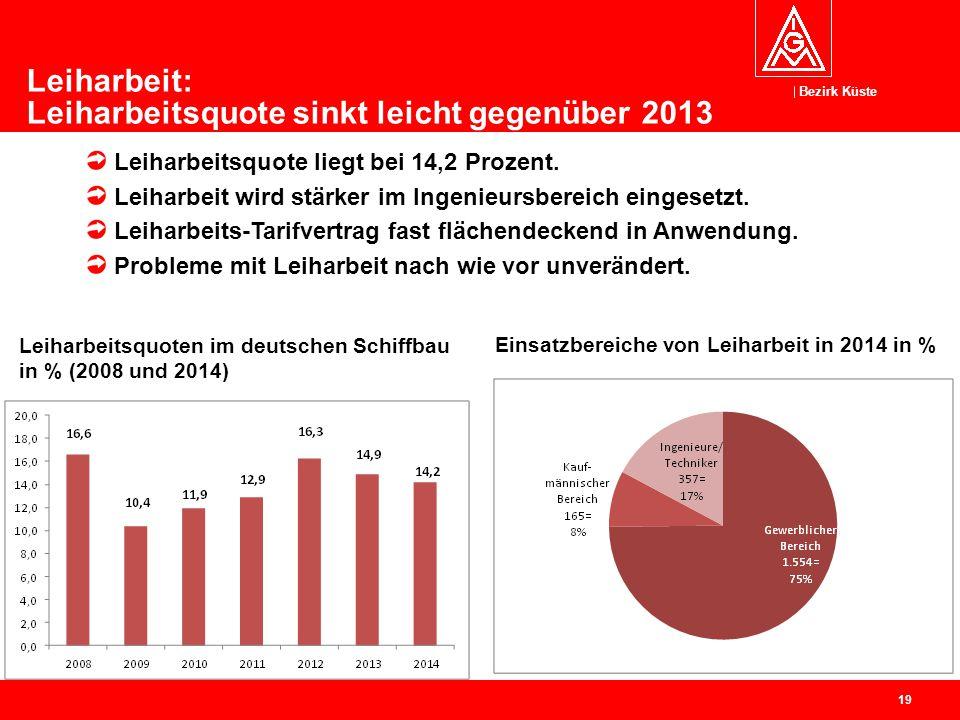 Bezirk Küste 19 Leiharbeitsquoten im deutschen Schiffbau in % (2008 und 2014) Leiharbeitsquote liegt bei 14,2 Prozent. Leiharbeit wird stärker im Inge