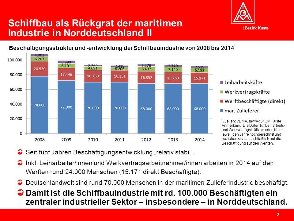 Bezirk Küste 2 Schiffbau als Rückgrat der maritimen Industrie in Norddeutschland II Beschäftigungsstruktur und -entwicklung der Schiffbauindustrie von