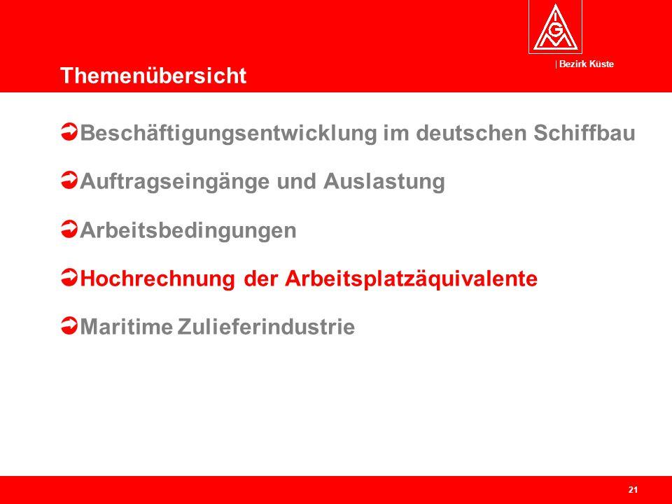 Bezirk Küste 21 Beschäftigungsentwicklung im deutschen Schiffbau Auftragseingänge und Auslastung Arbeitsbedingungen Hochrechnung der Arbeitsplatzäquiv