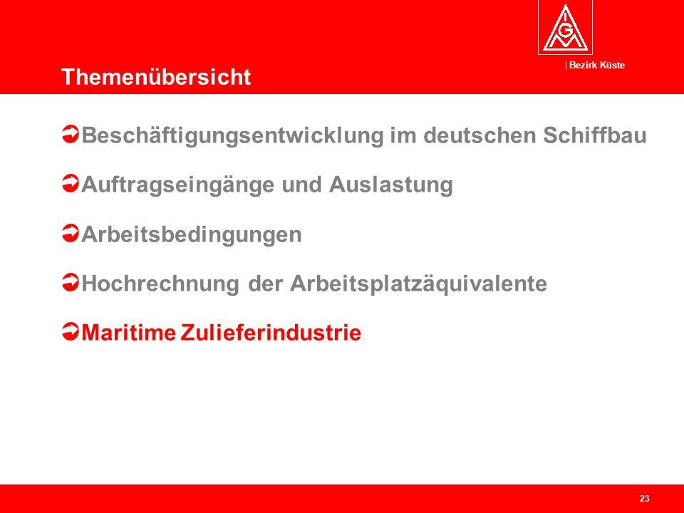 Bezirk Küste 23 Beschäftigungsentwicklung im deutschen Schiffbau Auftragseingänge und Auslastung Arbeitsbedingungen Hochrechnung der Arbeitsplatzäquiv