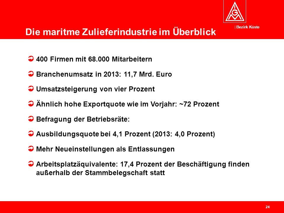 Bezirk Küste 24 400 Firmen mit 68.000 Mitarbeitern Branchenumsatz in 2013: 11,7 Mrd. Euro Umsatzsteigerung von vier Prozent Ähnlich hohe Exportquote w