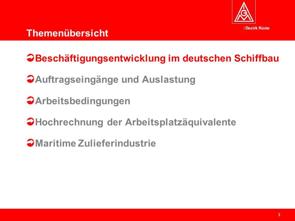 Bezirk Küste 3 Beschäftigungsentwicklung im deutschen Schiffbau Auftragseingänge und Auslastung Arbeitsbedingungen Hochrechnung der Arbeitsplatzäquiva