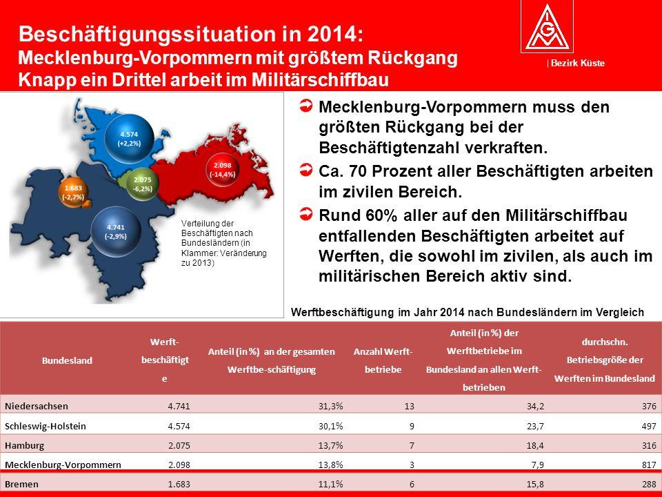 Bezirk Küste 5 Mecklenburg-Vorpommern muss den größten Rückgang bei der Beschäftigtenzahl verkraften. Ca. 70 Prozent aller Beschäftigten arbeiten im z
