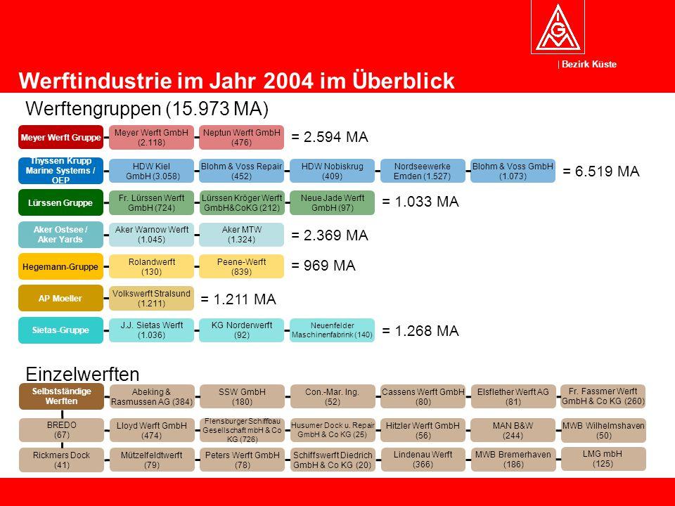 Bezirk Küste 6 Lindenau Werft (366) Aker MTW (1.324) Selbstständige Werften Abeking & Rasmussen AG (384) SSW GmbH (180) Con.-Mar. Ing. (52) Cassens We