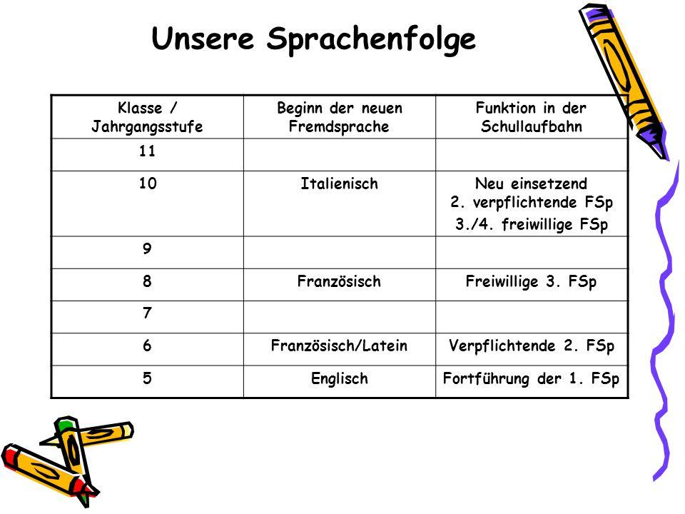 Unsere Sprachenfolge Klasse / Jahrgangsstufe Beginn der neuen Fremdsprache Funktion in der Schullaufbahn 11 10ItalienischNeu einsetzend 2. verpflichte