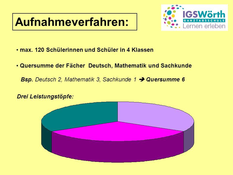 Aufnahmeverfahren: Quersumme der Fächer Deutsch, Mathematik und Sachkunde Bsp. Deutsch 2, Mathematik 3, Sachkunde 1  Quersumme 6 Drei Leistungstöpfe: