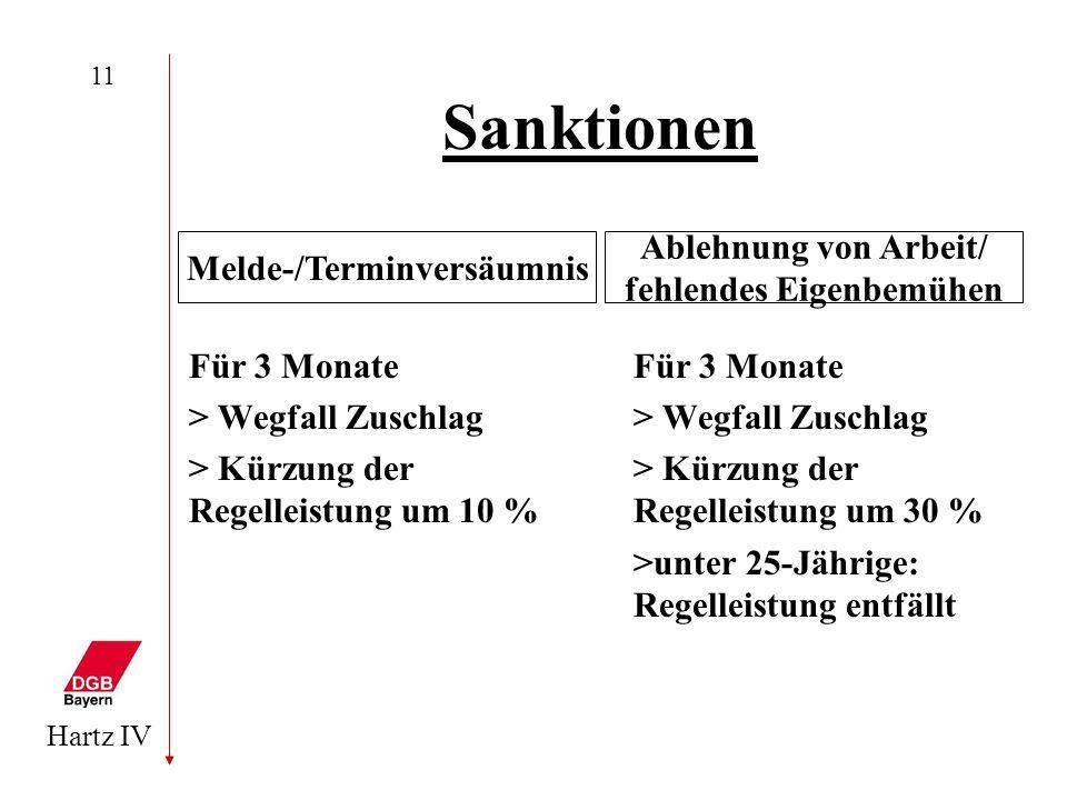 Hartz IV 11 Sanktionen Für 3 Monate > Wegfall Zuschlag > Kürzung der Regelleistung um 10 % Für 3 Monate > Wegfall Zuschlag > Kürzung der Regelleistung