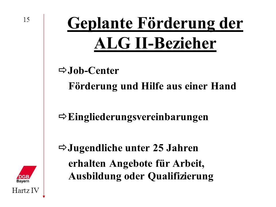 Hartz IV 15 Geplante Förderung der ALG II-Bezieher  Job-Center Förderung und Hilfe aus einer Hand  Eingliederungsvereinbarungen  Jugendliche unter