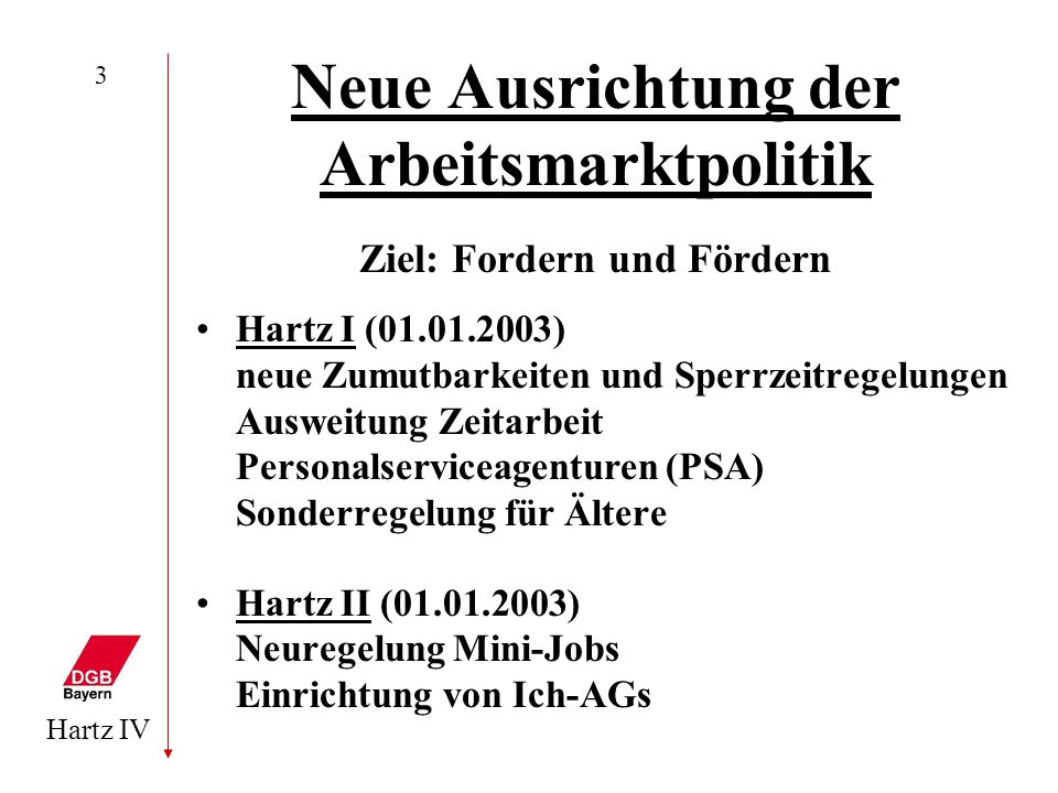 Hartz IV 3 Neue Ausrichtung der Arbeitsmarktpolitik Ziel: Fordern und Fördern Hartz I (01.01.2003) neue Zumutbarkeiten und Sperrzeitregelungen Ausweit