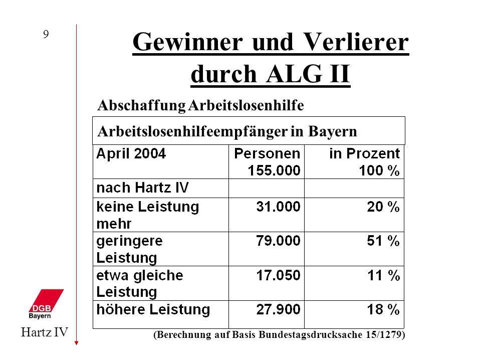 Hartz IV 9 Gewinner und Verlierer durch ALG II Abschaffung Arbeitslosenhilfe (Berechnung auf Basis Bundestagsdrucksache 15/1279) Arbeitslosenhilfeempf