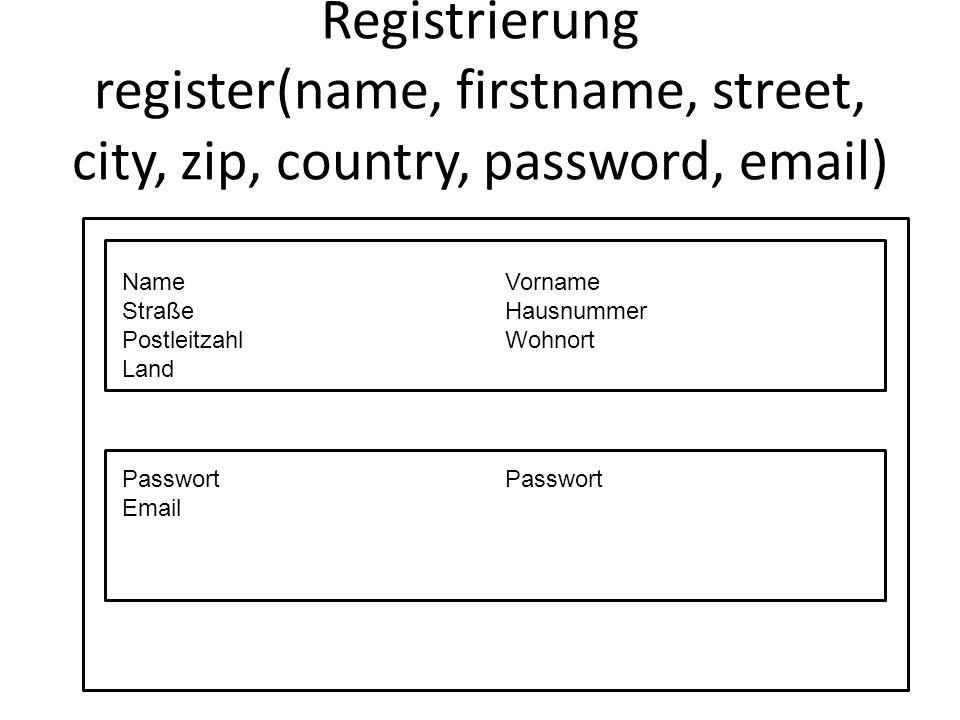 Registrierung register(name, firstname, street, city, zip, country, password, email) Name Straße Postleitzahl Land Vorname Hausnummer Wohnort Passwort Email Passwort