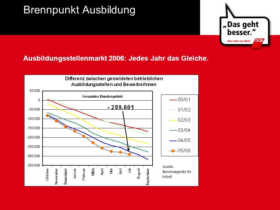 Brennpunkt Ausbildung Ausbildungsstellenmarkt 2006: Jedes Jahr das Gleiche.