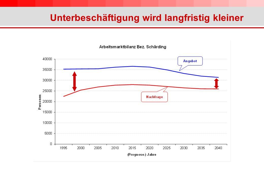 Unterbeschäftigung wird langfristig kleiner