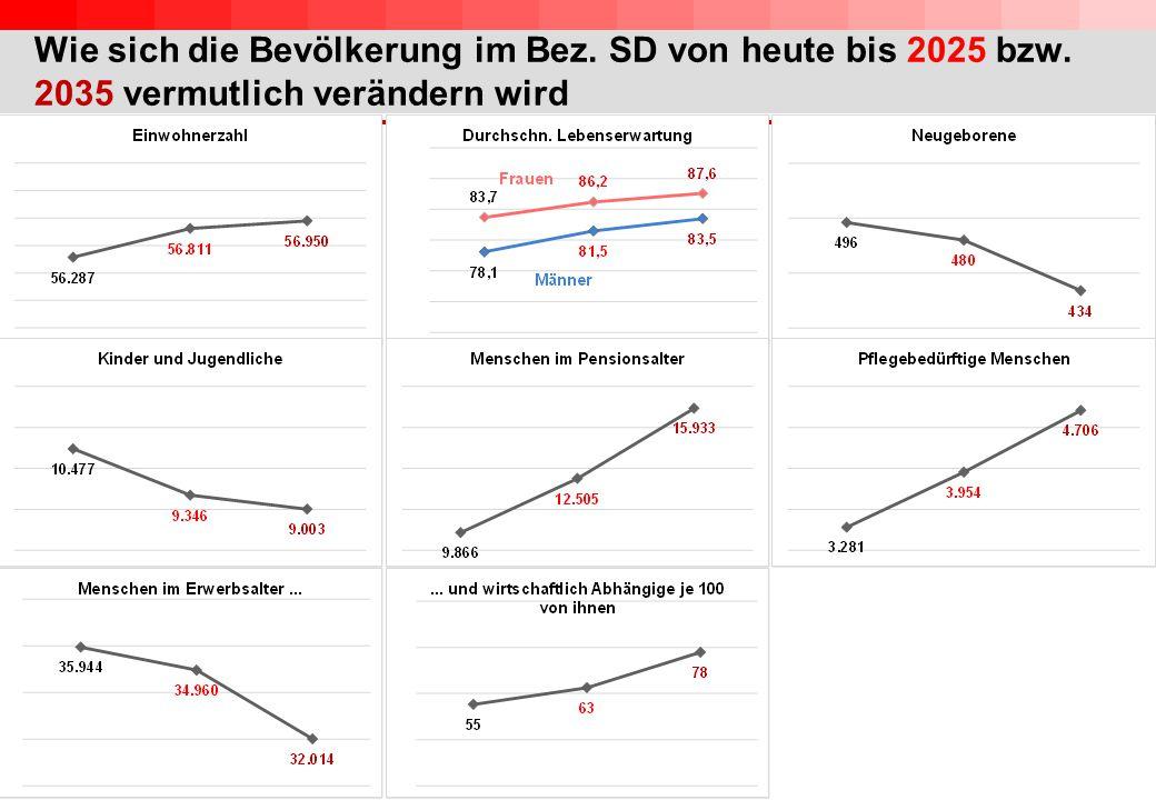 Wie sich die Bevölkerung im Bez. SD von heute bis 2025 bzw. 2035 vermutlich verändern wird