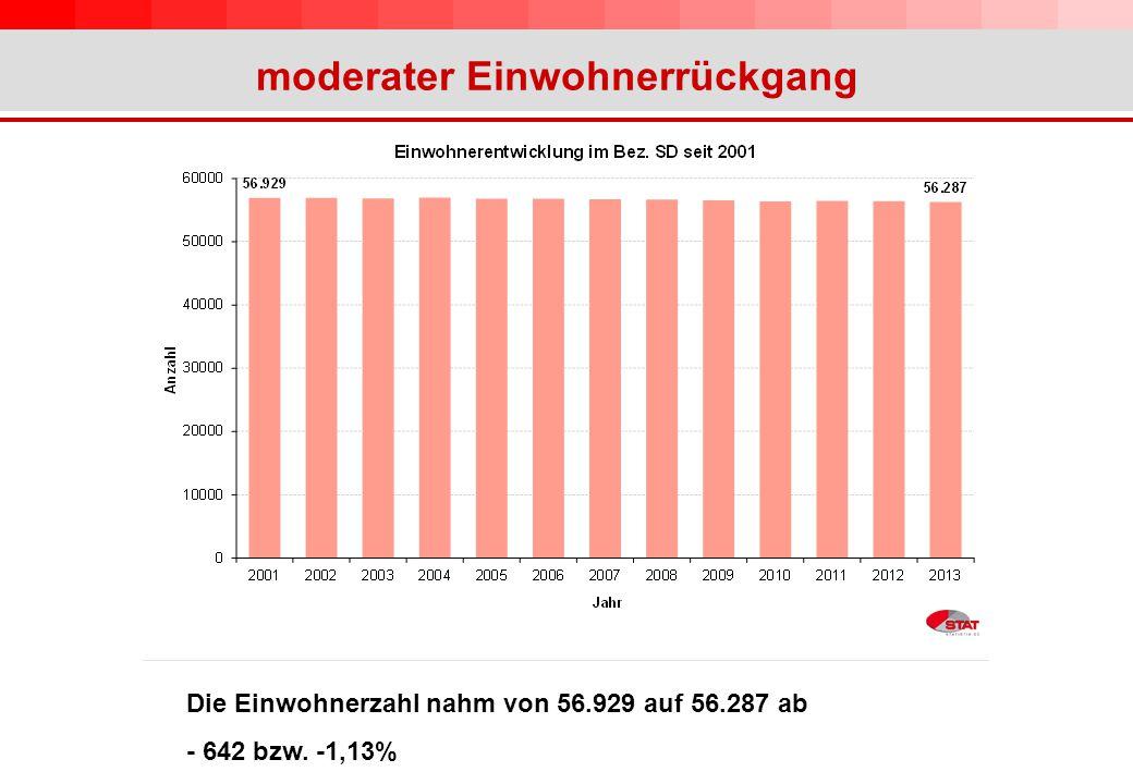 moderater Einwohnerrückgang Die Einwohnerzahl nahm von 56.929 auf 56.287 ab - 642 bzw. -1,13%