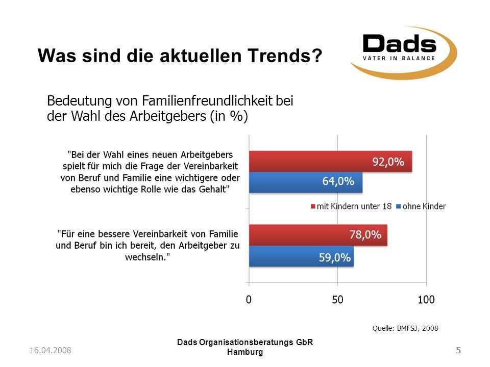 Dads Organisationsberatungs GbR Hamburg Was sind die aktuellen Trends? 516.04.2008 Bedeutung von Familienfreundlichkeit bei der Wahl des Arbeitgebers