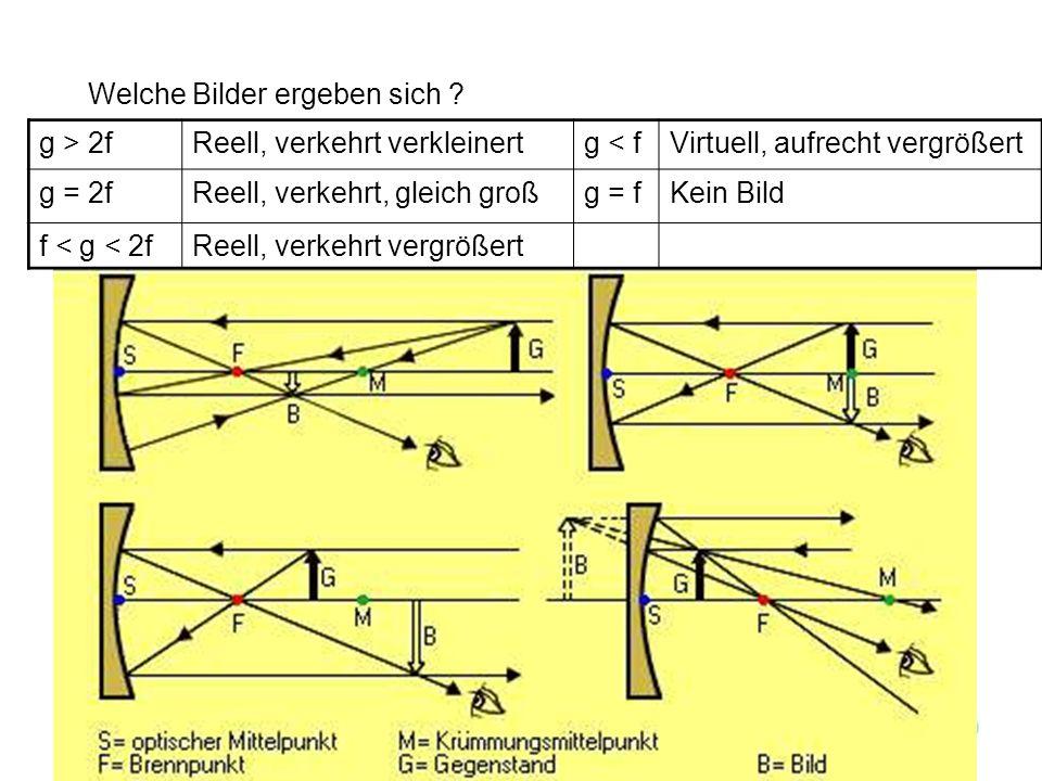 Kap.13 Optik49 Bildkonstruktion: 1.Mittelpunktstrahlen werden in sich reflektiert.