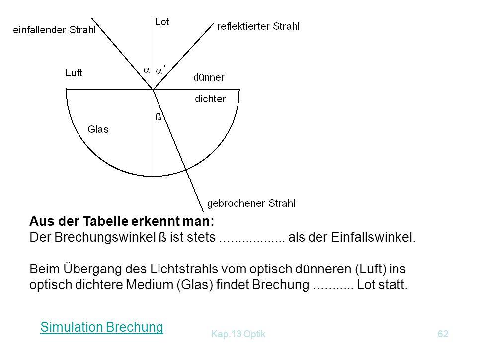 Kap.13 Optik61 Justieren auf optischer Scheibe Übergang von Luft nach Glas: Brechung zum Lot Übergang von Glas nach Luft : Brechung vom Lot