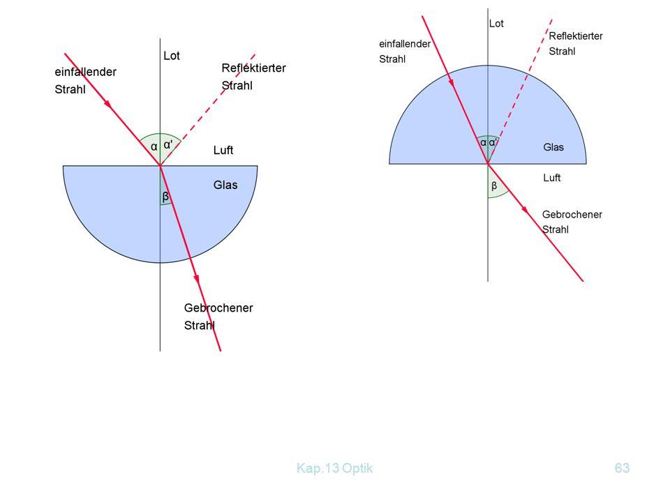 Kap.13 Optik62 Aus der Tabelle erkennt man: Der Brechungswinkel ß ist stets..................