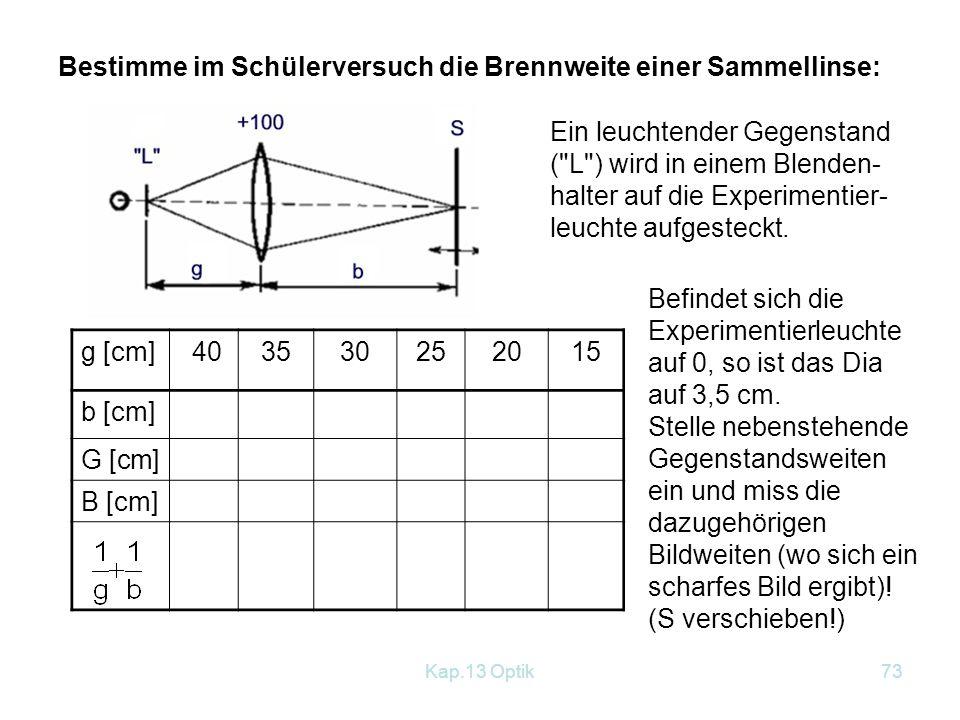 Kap.13 Optik72 Herleitung der Linsengleichung: Andererseits ergibt sich aus den ähnlichen Dreiecken: oder : bf = bg - fg Wir dividieren durch bgf Linsengleichung für Sammellinsen