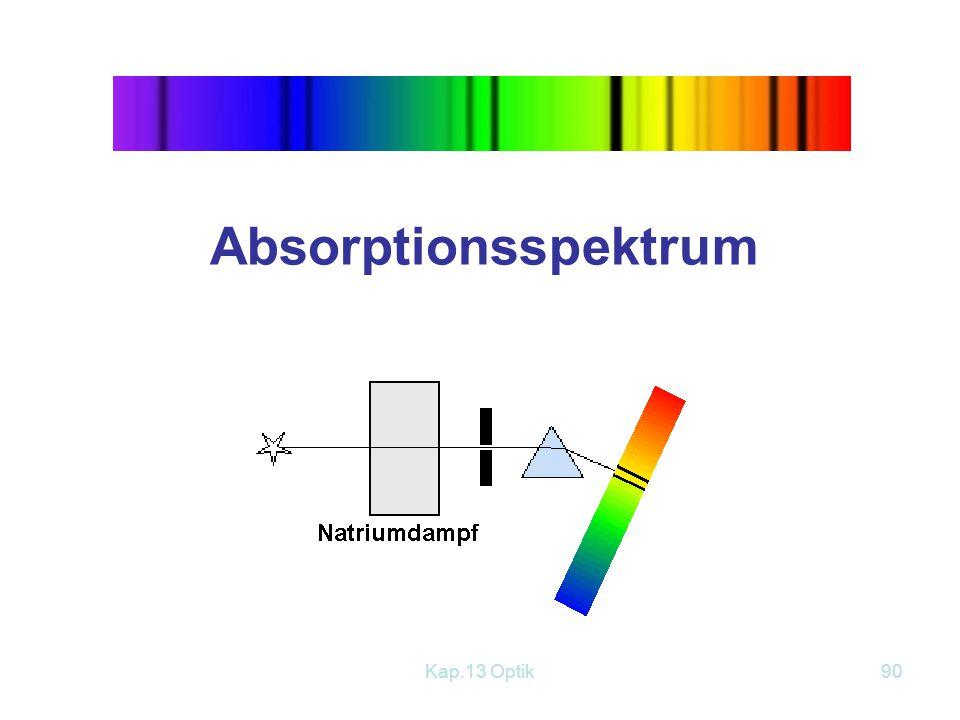 Kap.13 Optik89 Linienspektrum