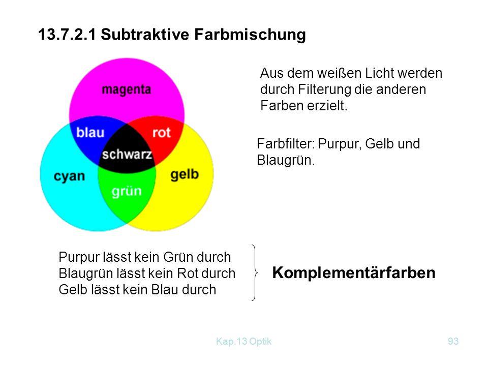 Kap.13 Optik92 13.7.2 Farbmischung 13.7.2.1 Additive Farbmischung Additive Grundfarben Grundlichter: Rot Grün Blau Durch entsprechende Wahl der Intensität lässt sich jede Farbe damit herstellen.