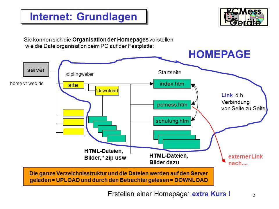 2 Internet: Grundlagen Sie können sich die Organisation der Homepages vorstellen wie die Dateiorganisation beim PC auf der Festplatte: server site home.vr-web.de \diplingweber Startseite index.htm \download pcmess.htm schulung.htm Link, d.h.