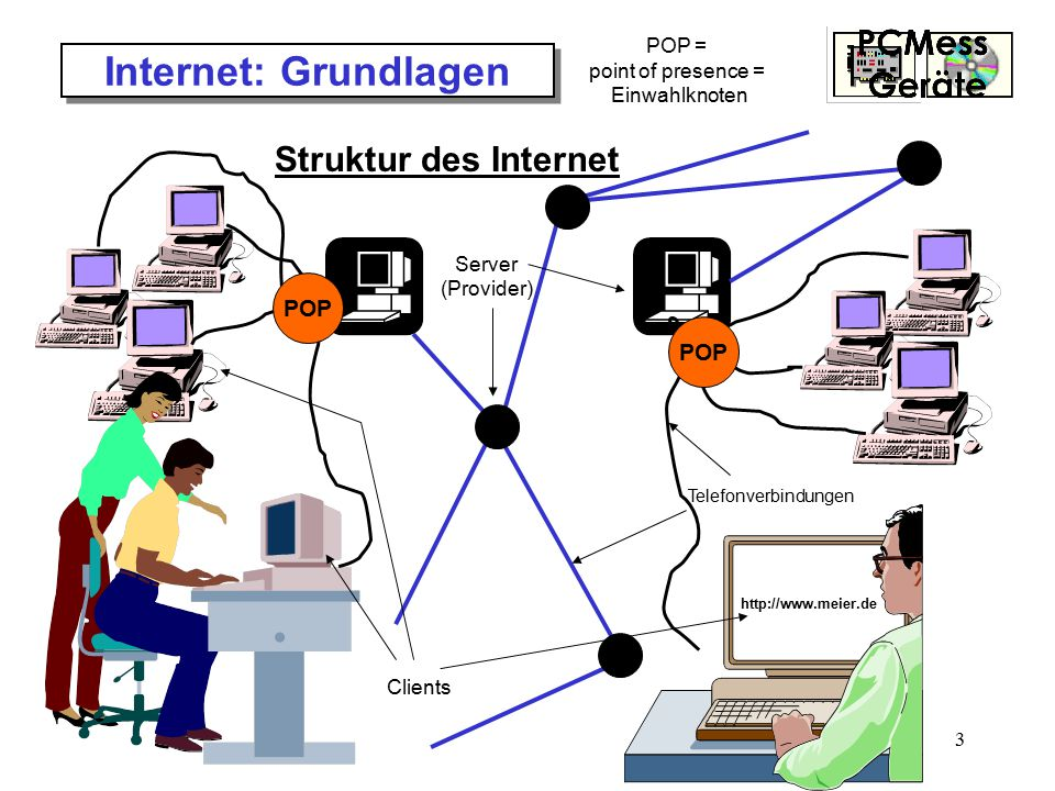 3 Internet: Grundlagen Struktur des Internet Telefonverbindungen Server (Provider) http://www.meier.de Clients POP POP = point of presence = Einwahlkn