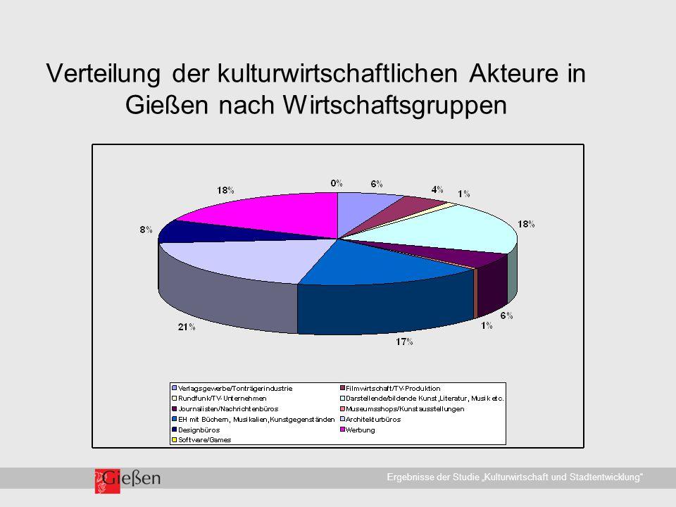 """Universitätsstadt Gießen · WirtschaftsförderungErgebnisse der Studie """"Kulturwirtschaft und Stadtentwicklung Verteilung der kulturwirtschaftlichen Akteure in Gießen nach Wirtschaftsgruppen"""