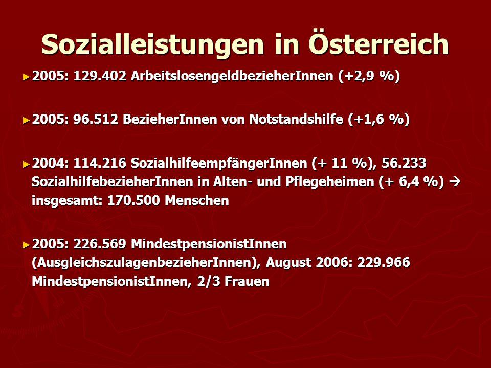 Sozialleistungen in Österreich ► 2005: 129.402 ArbeitslosengeldbezieherInnen (+2,9 %) ► 2005: 96.512 BezieherInnen von Notstandshilfe (+1,6 %) ► 2004: