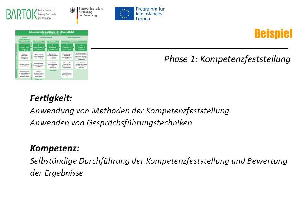 Beispiel Phase 1: Kompetenzfeststellung Fertigkeit: Anwendung von Methoden der Kompetenzfeststellung Anwenden von Gesprächsführungstechniken Kompetenz: Selbständige Durchführung der Kompetenzfeststellung und Bewertung der Ergebnisse ________________________________________________