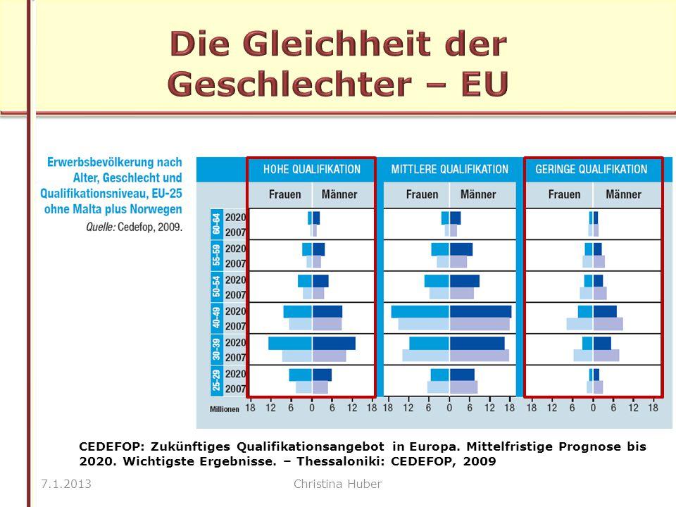 7.1.2013Christina Huber CEDEFOP: Zukünftiges Qualifikationsangebot in Europa.