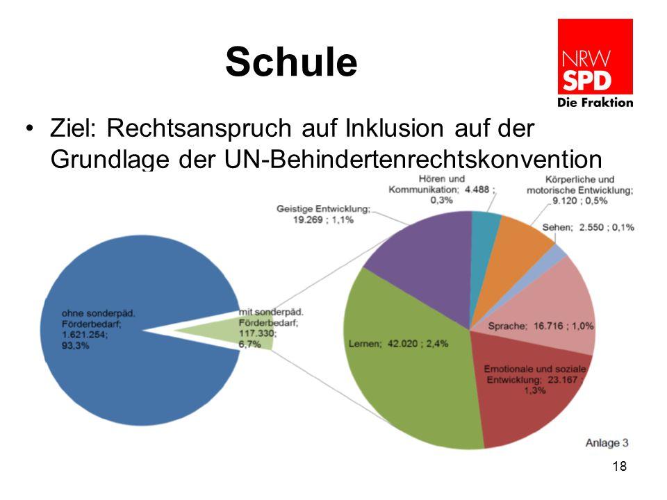 Schule Ziel: Rechtsanspruch auf Inklusion auf der Grundlage der UN-Behindertenrechtskonvention 18
