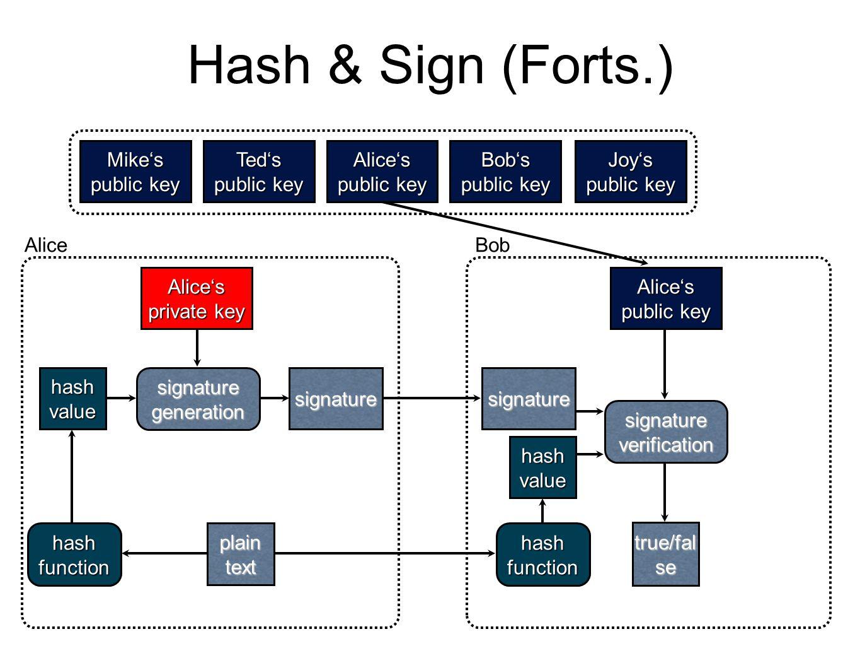 Hash & Sign (Forts.) Mike's public key Ted's Alice's Bob's Joy's hashvaluesignature Alice's true/fal se hashvalue Alice's private key AliceBob signatu
