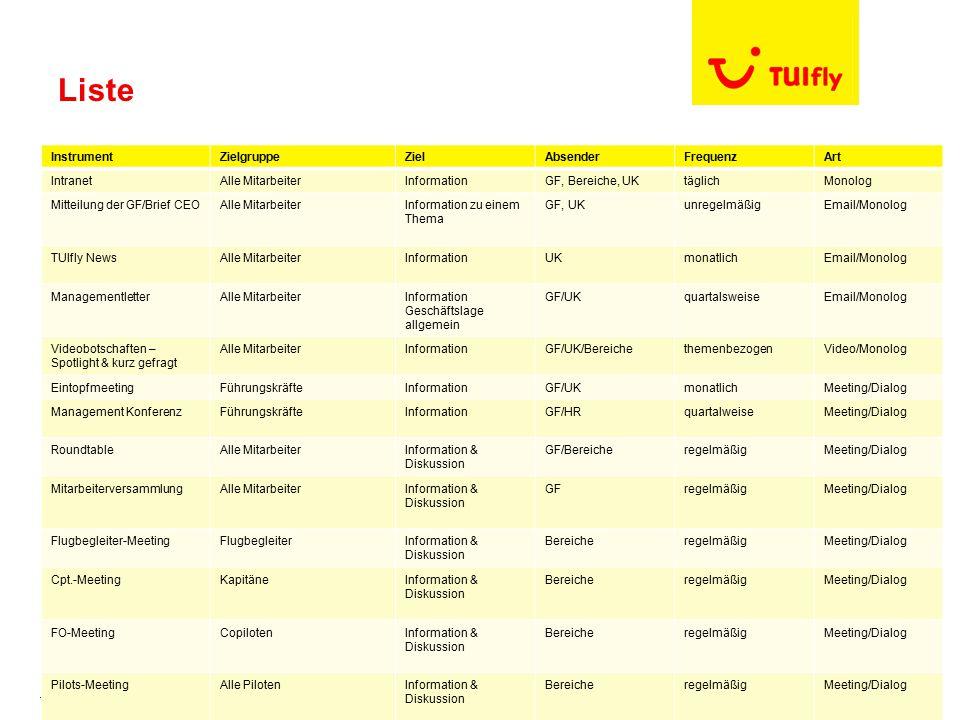 TUIfly | | Seite 8 Liste InstrumentZielgruppeZielAbsenderFrequenzArt IntranetAlle MitarbeiterInformationGF, Bereiche, UKtäglichMonolog Mitteilung der