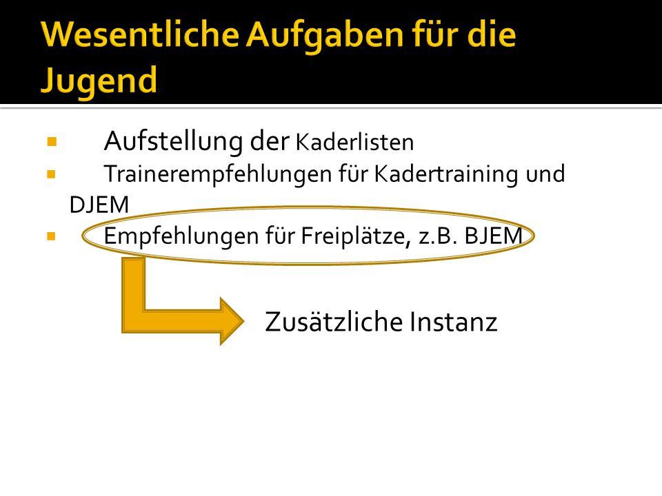  Aufstellung der Kaderlisten  Trainerempfehlungen für Kadertraining und DJEM  Empfehlungen für Freiplätze, z.B.